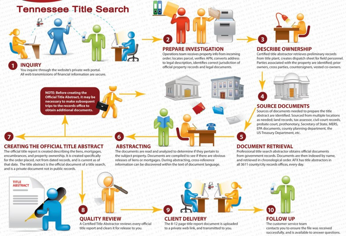 Our processes for Tennessee  Title Search